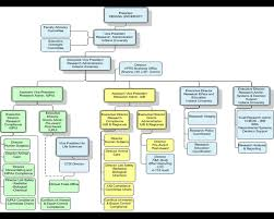 Purdue University Organizational Chart Research Indiana University School Of Medicine Department