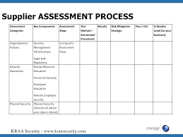 Supplier Performance Measurement Template Excel Assessment Self ...