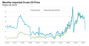 Crude Oil Price Chart 2015 Oil Prices Actually Arent That Low Historically Speaking