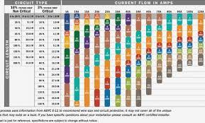 10 Exact Cable Lug Sizes Chart