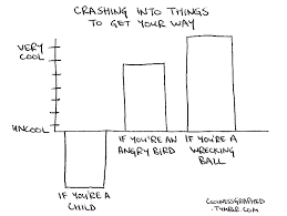 Coolness Graphed