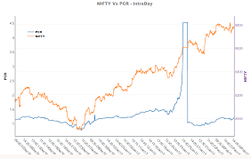 Bank Nifty Put Call Ratio Chart Put Call Ratio Pcr Of Nifty Intraday Traderslounge