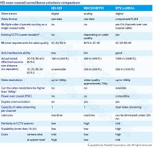 Coax Comparison Chart Hd Over Coaxial Comparison