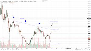 Ethereum Chart 2018 Bitcoin Ethereum Ripple Bitcoin Cash And Eos Price