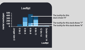 Kendo Stacked Bar Chart Tooltip With Array Forum