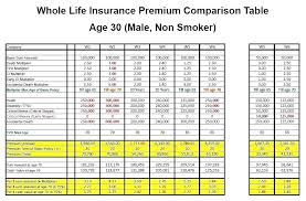 whole life insurance quote comparison