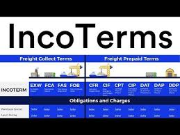 Incoterms Explained The Complete Guide Incodocs