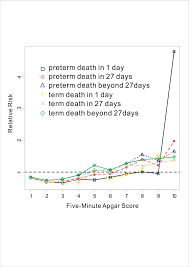The Apgar Score And Infant Mortality