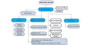 Uob Organisation Chart Uobn Organization Chart