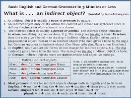 German Dative case--Study/teaching materials for Dative