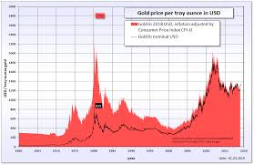 Gold Price Tracking Chart File Gold Price In Usd Png Wikipedia