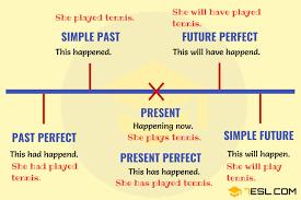 Easy English Tense Chart Pdf Www Bedowntowndaytona Com