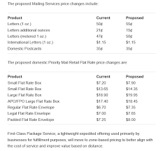 2019 Postage Rate Chart Printable 47 Systematic What Is Current Postage Stamp Rate 2019