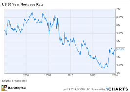 Home Mortgage Rates Chart Buying A Home Heres What Mortgage Rates Are Doing And Why