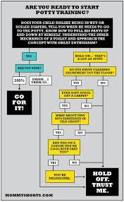 Flow Chart Are You Ready To Start Potty Training Potty