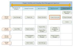 project management free templates sharepoint templates for project management project structured