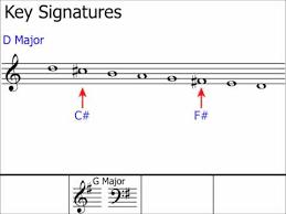Stave Music Key Signature Music Stave Music Scales Bellandcomusic Com