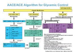 Type 2 Diabetes Medications Chart Diabetes Debate