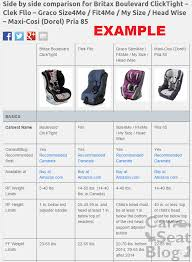Car Seat Comparison Chart Carseatblog The Most Trusted Source For Car Seat Reviews