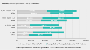 Efc Chart 16 17 A Federal College Loan Program Is Exacerbating The Racial
