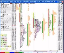 Market Profile Charts Zerodha How To Read Market Profile Charts In Amibroker Stockmaniacs