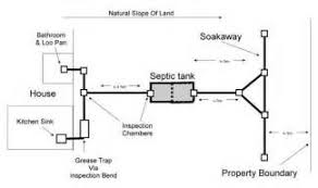 similiar septic tank wiring schematic keywords in septic tank system wiring diagram wiring diagram