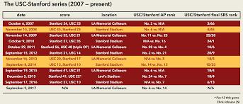 Florida Depth Chart 2009 Usc Vs Stanford Trojans Face Tough History Vs Cardinal