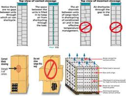 Reefer Container Temperature Chart Perma Shipping Line