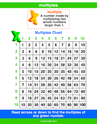 Multiples Of Numbers Chart Multiple A Maths Dictionary For Kids Quick Reference By