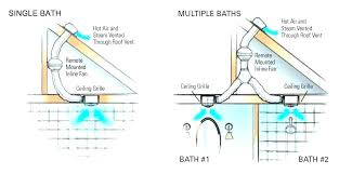 bathroom fan venting code exhaust through wall or roof diagram guide full size of bath fan venting code installing bathroom vent through soffit wiring diagram how to