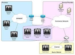 universal bridgenetwork diagram