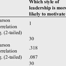 Motivate Leadership Pdf The Impact Of Leadership Style On Employees Motivation