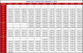 Army Officer Pay Chart 2017 Unique New Revised Basic Pay