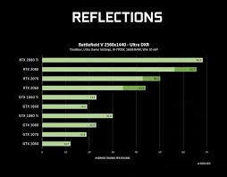 Gtx 1080 Ti Performance Chart Ray Tracing Now Works On Some Gtx Cards Heres How They