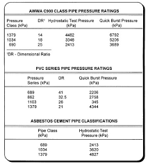 Concrete Pipe Od Chart Instructions