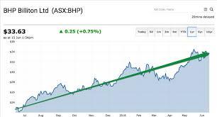 Bhp Billiton Asx Bhp Shares Have Crushed The Asx 20 Index