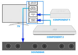 sound bar connection and setup guide components and sound bar connected to tv
