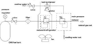 natural gas air conditioner. Decompression Refrigeration Air Conditioner For CNG Vehicles Natural Gas U