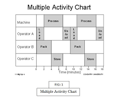 Method Study Charts And Diagrams Multiple Activity Chart Toh Problem Kya Hai