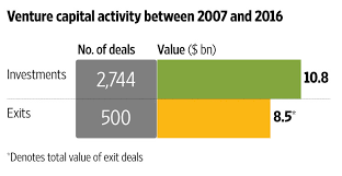 venture capital firm offices. since 2007 when venture capital as an asset class returned in earnest to the indian market firms have invested more than 10 billion firm offices p