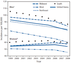 lung cancer rates dropping for men and finally for women too  graph