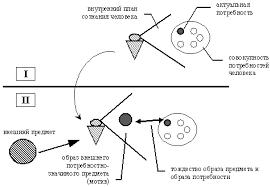 Дипломная работа Совершенствование системы мотивации персонала  Итак мотивообразование базируется на потребностной системе человека другими словами проистекает изнутри см рисунок 1 2