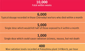 Radiation Levels Chart Radiation Exposure A Quick Guide To What Each Level Means