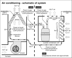 Central Air Conditioning System Diagram Before You Call A Ac Repair