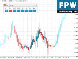 Download Heikin Ashi Panel Forex Indicator For Mt4 L Forex