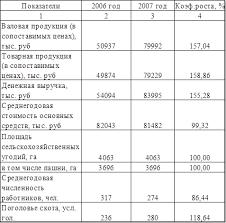 Курсовая работа Экономико статистический анализ производства  В таблице 1 2 показана динамика показателей размера предприятия таких как размеры валовой и товарной продукции денежной выручки стоимости среднегодовых