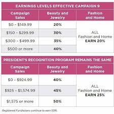 Avon Earnings Chart 2017 How Much Do You Make Selling Avon