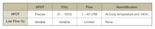 High Flow Nasal Cannula Fio2 Chart Using The Passy Muir Valve In Conjunction With High Flow
