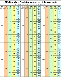 Standard 1 Resistor Values Chart Resistor Color Code And Identification Charts Value Colour