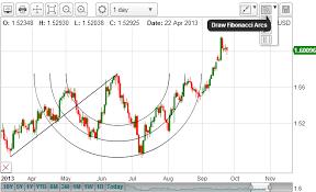 Fibonacci Arcs Technical Analysis Free Live Forex Charts